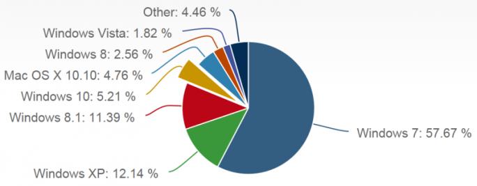 Laut NetMarketShare kam Windows 10 im August auf einen Marktanteil von 5,21 Prozent (Grafik: Net Applications).