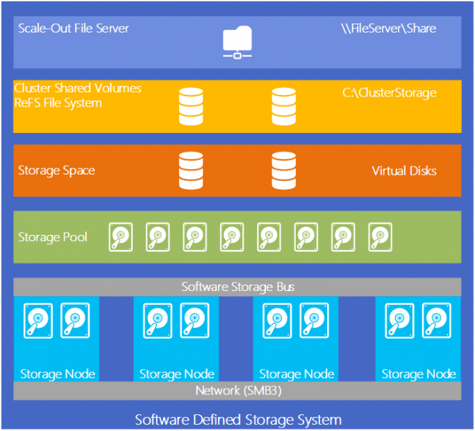 Windows Server 2016: Storage Spaces Direct (Bild: Microsoft)