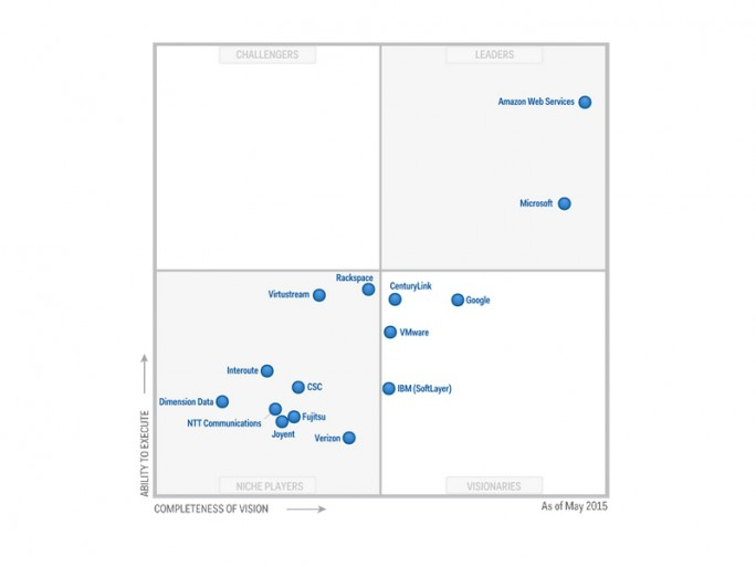 Das Marktumfeld, in das sich T-Systems jetzt begibt, aus Sicht der Analysten von Gartner im Mai dieses Jahres (Grafik: Gartner)