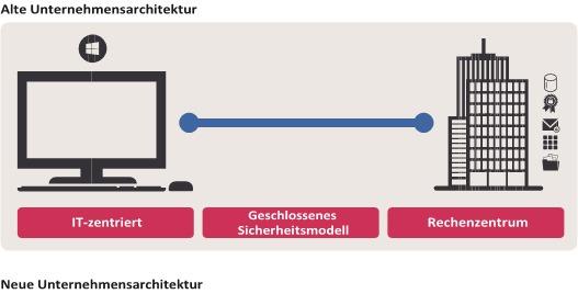 Alte Unternehmenskultur (Bild: MobileIron)