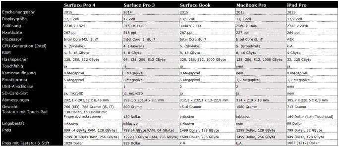 Microsoft-Surface-Plattform im Vergleich zu Apple MacBook Pro und iPad Pro (Bild: ZDNet.de)