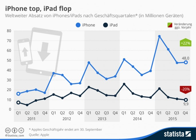 Statista: iPhone top, iPad flop 2015 (Grafik: Statista)