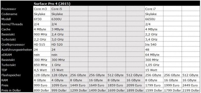 Surface Pro 4: Preise und Ausstattung (Tabelle: ZDNet.de)