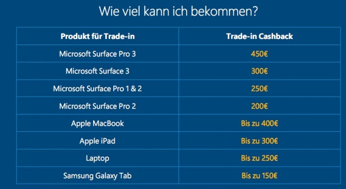 Surface Pro 4: Trade-in-Programm gestartet (Screenshot: ZDNet.de)