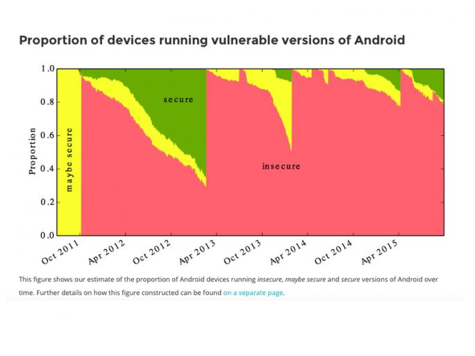 Derzeit haben rund 87 Prozent aller Android-Geräte mindestens eine bekannte kritische Sicherheitslücke (Bild: University of Cambridge).