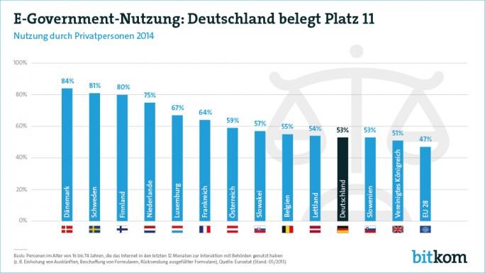 Deutschland liegt bei der E-Government-Nutzung im EU-Vergleich weiterhin nur im Mittelfeld (Grafik: Bitkom).