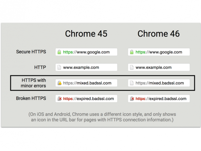 chrome-46-https