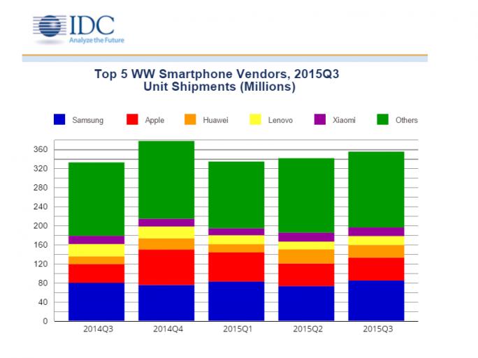 Huawei hat im dritten Quartal seine chinesischen Konkurrenten Lenovo und Xiaomi überholt (Bild: IDC).