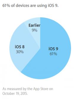 iOS 9 läuft Apple zufolge aktuell auf 61 Prozent aller iPhones, iPads und iPods Touch (Bild: Apple).