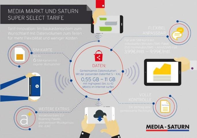 Übersicht über die Vorteile der Super-Select-Tarife von Media Markt und Saturn (Bild: Media-Saturn)