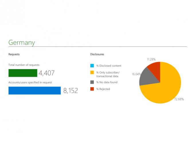 Behörden Anfragen aus Deutschland im ersten Halbjahr 2015 (Bild: Microsoft)