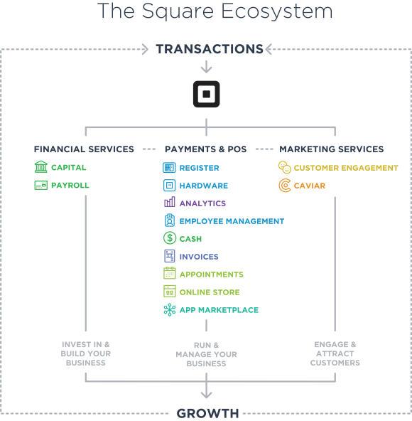 Überblick über Squares Ökosystem (Bild: Square)
