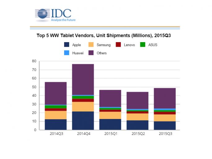 Der weltweite Tabeltmarkt ist im vierten Quartal in Folge geschrumpft (Bild: IDC).