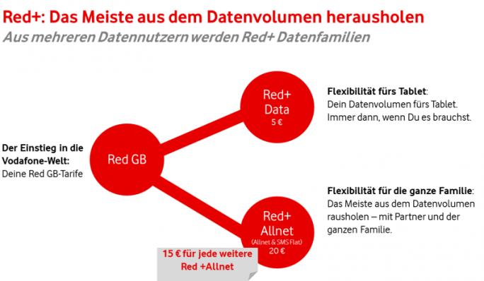 """Mit Red+ lassen sich mehrere Einzelnutzer zu einer """"Datenfamilie"""" zusammenfassen, die sich dann das Inklusivvolumen der Einzelverträge teilen können (Bild: Vodafone)."""