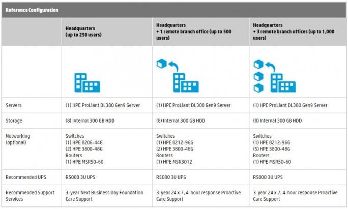 HPE bietet mit für UCC-Lösungen abgestimmte HArdware-Produkte (Bild: HPE)