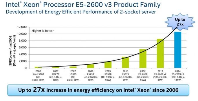 Energieeffizienz: Intel Xeon (Bild: Intel)