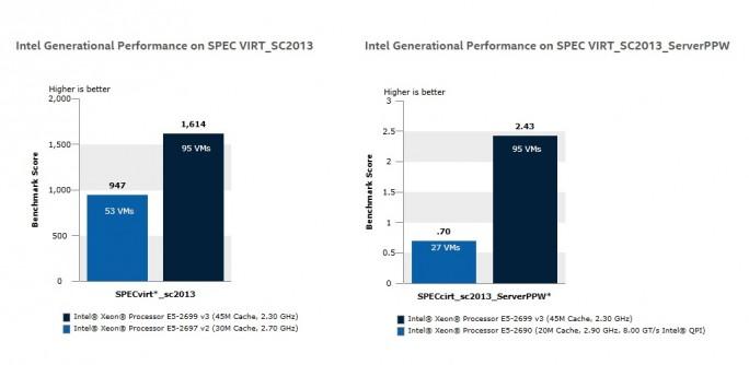 Intel Xeon E5 v3 Benchmark (Grafik: Intel)