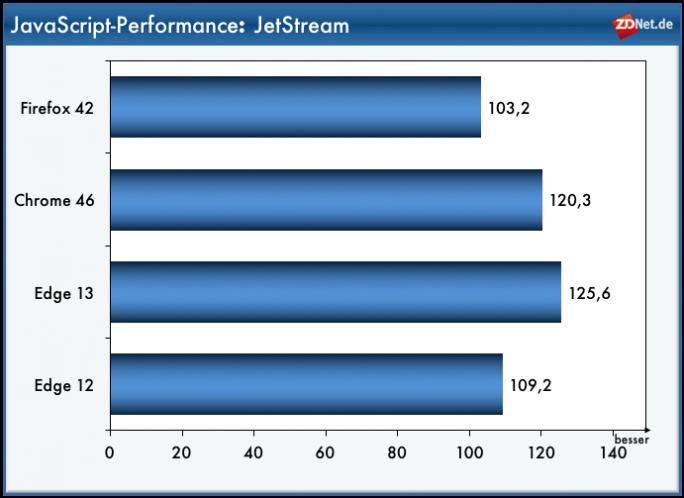 Edge 13: JetStream (Bild: ZDNet.de)