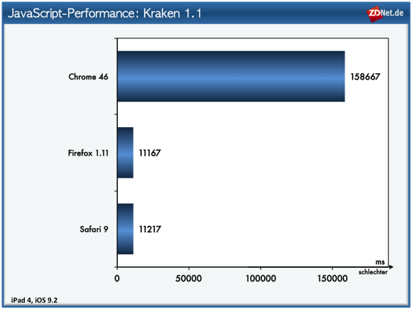 Krakenbenchmark: Firefox, Safari, Chrome (Bild: ZDNet.de)