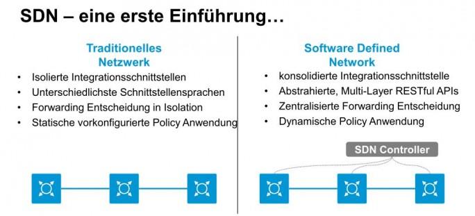 Mit SDN lässt sich eine vorhandene Netzwerkinfrastruktur effizient ausnutzen (Bild: HPE)