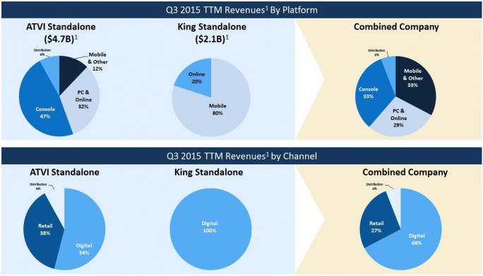 Umsätze nach Plattform (Folie: Activision)