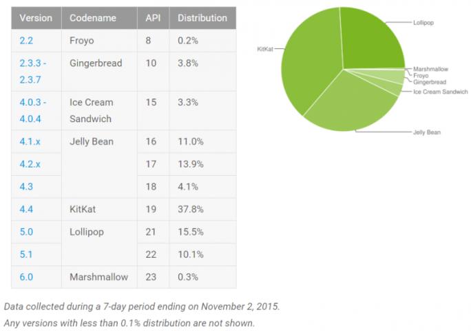 Android 6.0 Marshmallow taucht mit 0,3 Prozent erstmals in Googles Statistik auf (Grafik: Google).