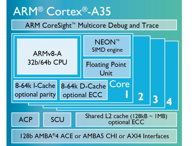 Der ARM Cortex-A35 soll bis zu 100 Prozent der Leistung des Cortex-A53 erreichen, aber um 33 Prozent weniger Energie benötigen (Bild: ARM).