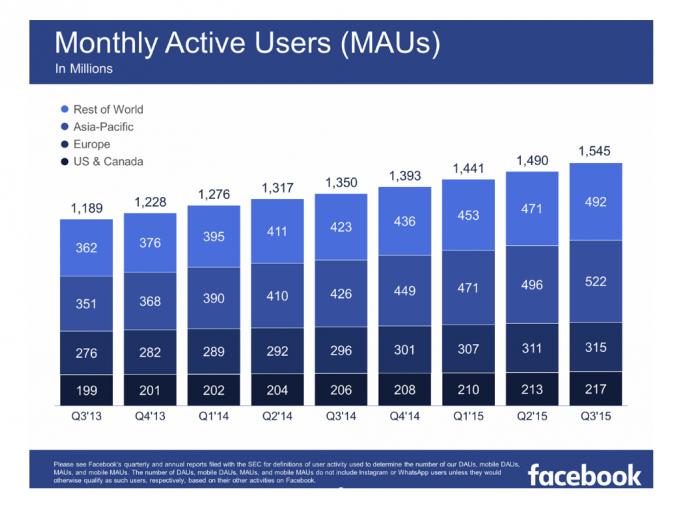 Facebook hat die Zahl seiner monatlich aktiven Nutzer im dritten Quartal auf 1,5 Milliarden gesteigert (Bild: Facebook).