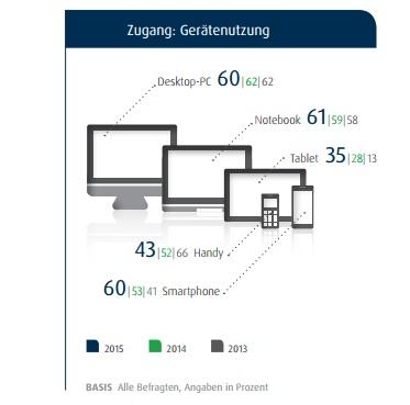Gerätenutzung Deutschland 2015 (Diagramm: TNS Infratest)