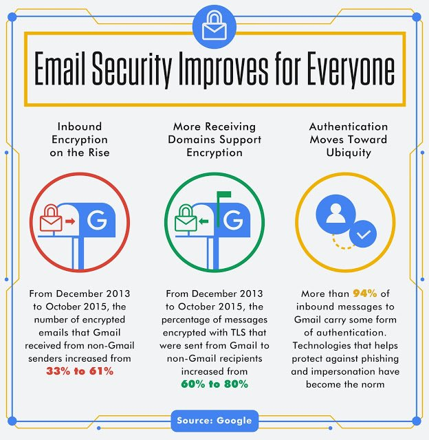 gmail_graphic_security