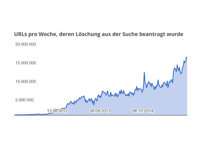 Google-Statistik zu Löschungsersuchen bis November 2015 (Bild: Google)