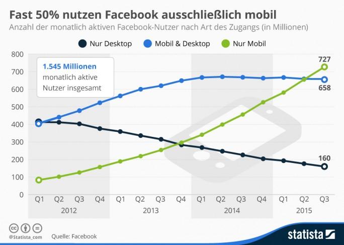 Infografik: So mobil ist Facebook (Bild: Statista)