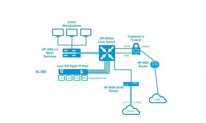 HPE Referenzarchitektur für UCC (Bild: HPE)