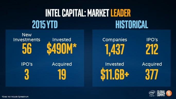 Intel Capital hat in diesem Jahr bereits 490 Millionen Dollar investiert (Bild: Intel Capital).