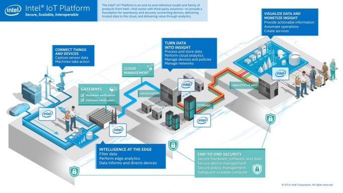 Intels IoT-Plattform im Überblick (Bild: Intel)