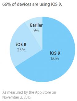iOS 9 läuft Apple zufolge schon auf 66 Prozent aller iPhones, iPads und iPods Touch (Grafik: Apple).