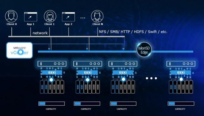 Isilon SD Edge braucht in der Niederlassung drei virtuelle Maschinen und kann unstrukturierte und Objektdaten auf bis zu 39 TByte Speicher in einen Data Lake mit einem einheitlichen Namensraum verwandeln (Bild: EMC)