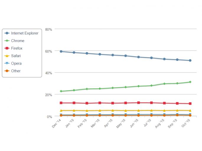 Chrome nimmt Internet Explorer und Firefox schon seit Monaten kontinuierlich Nutzer ab (Bild: Net Applications).