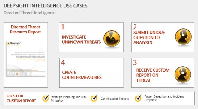 Mit Directed Threat Research sollen Kunden einen auf sie zugeschnittenen Bedrohungsbericht erhalten, um angemessene Gegenmaßnahmen einleiten zu können (Bild: Symantec).