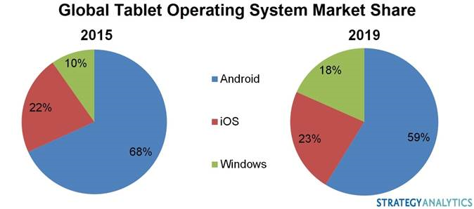 Prognostizierte Marktanteile der Tablet-Betriebssysteme (Grafik: Strategy Analytics)