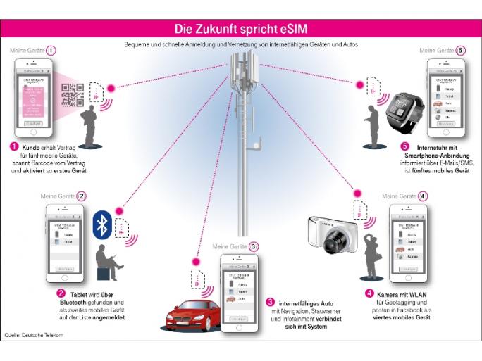 Einsatzmöglichkeiten der eSIM (Bild: Deutsche Telekom)