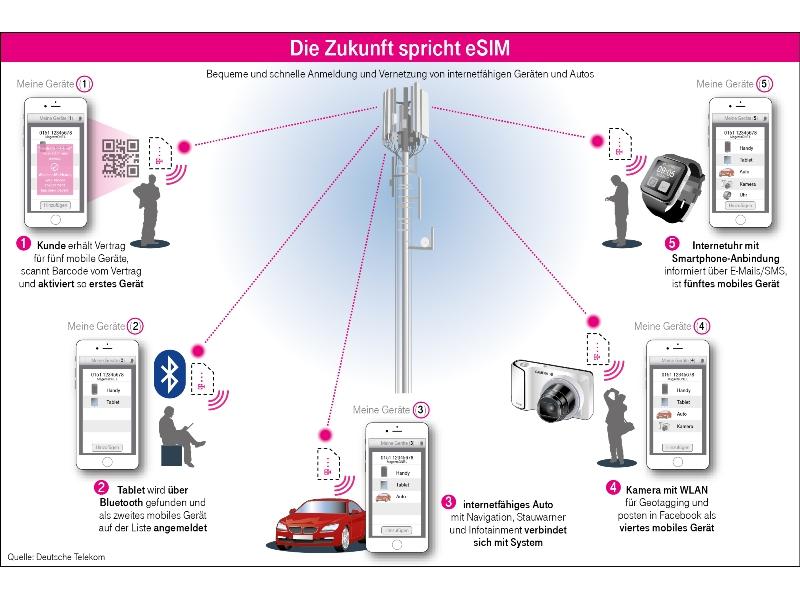 Telekom Glasfaserausbau Karte.Deutsche Telekom Drängt Auf Sim Karten Nachfolger Esim Silicon De