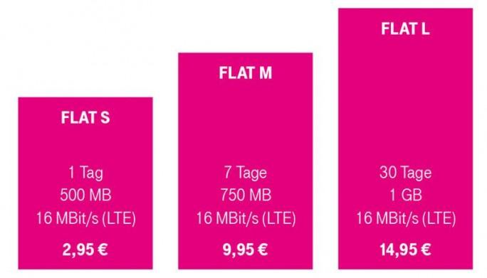 Die Data-Start-Flat-Optionen sind ab dem 1. Dezember verfügbar (Grafik: Telekom).