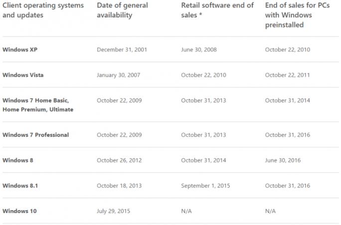 Microsoft hat das Verkaufsende für PCs mit vorinstalliertem Windows 7 Professional und Windows 8.1 auf den 31. Oktober 2016 festgesetzt (Screenshot: ZDNet.de).