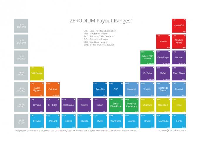 Die höchsten Preise zahlt Zerodium für Sicherheitslücken in Mobilbetriebssystemen (Bild: Zerodium).