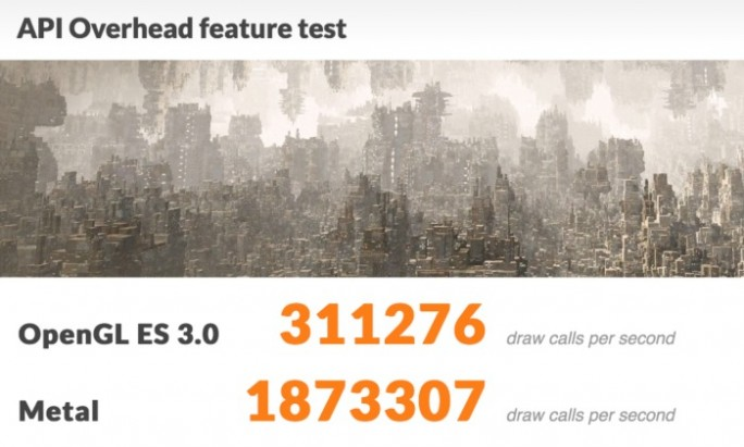 3DMark-API-Test: OpenGL Metal (Screenshot: ZDNet.de)
