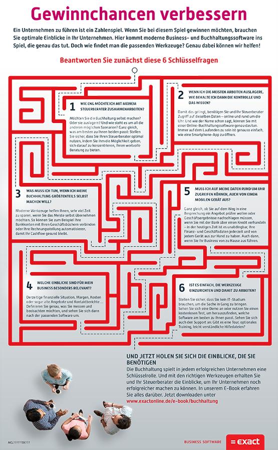 6 Schlüsselfragen (Bild: Exact Software)
