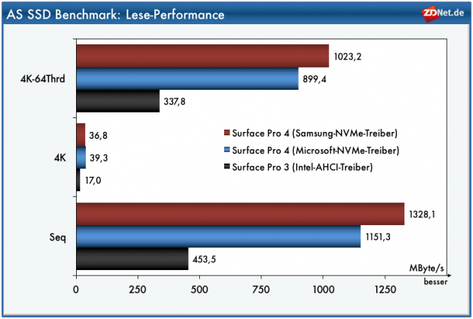 Surface Pro 4: AS-SSD-Lese (Grafik: ZDNet.de)