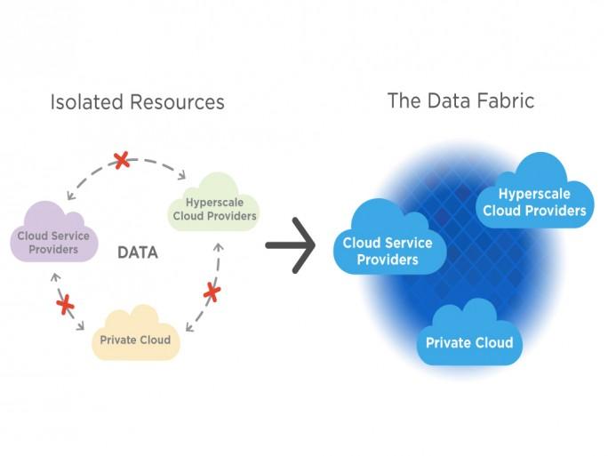 Data Fabric ist das von NetApp entwickelte Konzept für ein zukunftsfähiges Datenmanagement, mit dem Unternehmen eine Multi-Cloud-Infrastruktur betreiben und Ressourcen aus unterschiedlichen Clouds integrieren können (Grafik: NetApp).