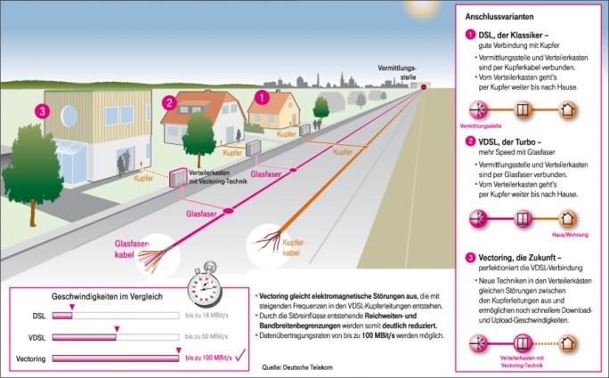 Die Anschlussarten DSL, VDSL und Vectoring im Vergleich (Grafik: Deutsche Telekom)